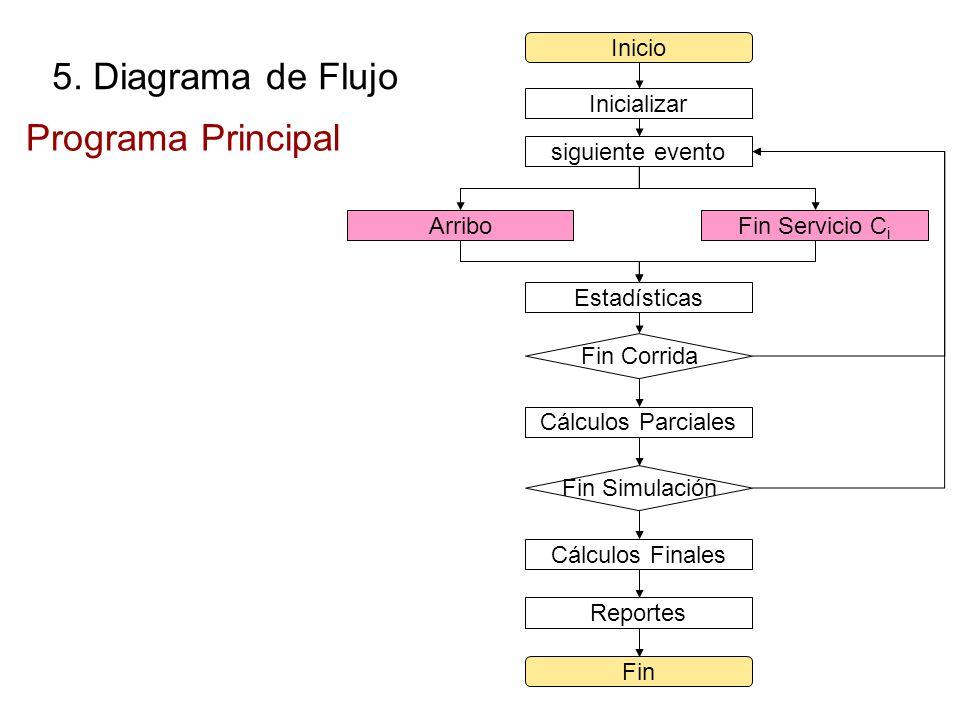 5. Diagrama de Flujo Programa Principal Inicio Inicializar