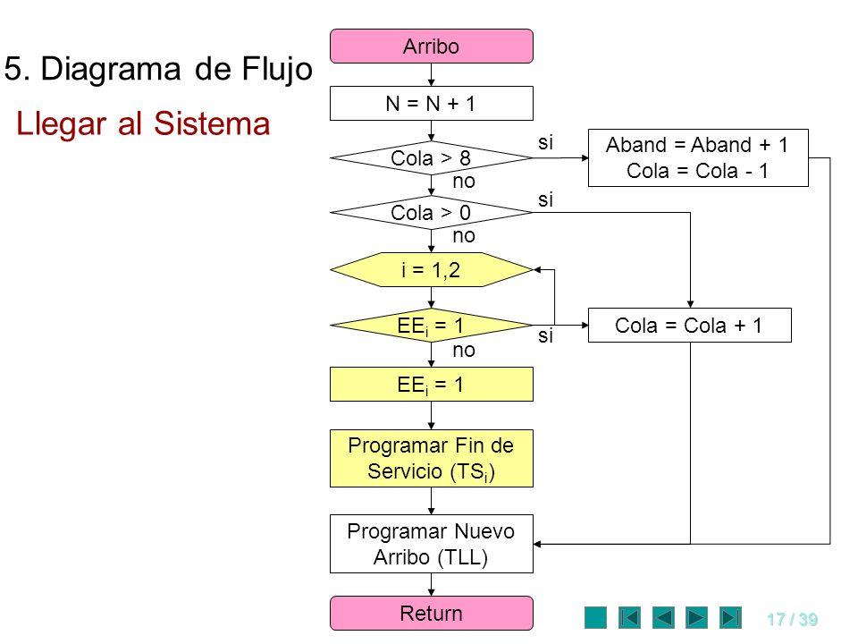 5. Diagrama de Flujo Llegar al Sistema Arribo N = N + 1 si