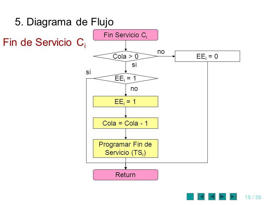 Programar Fin de Servicio (TSi)