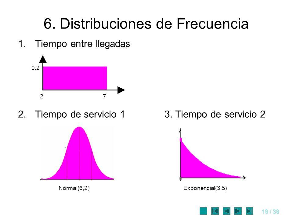 6. Distribuciones de Frecuencia