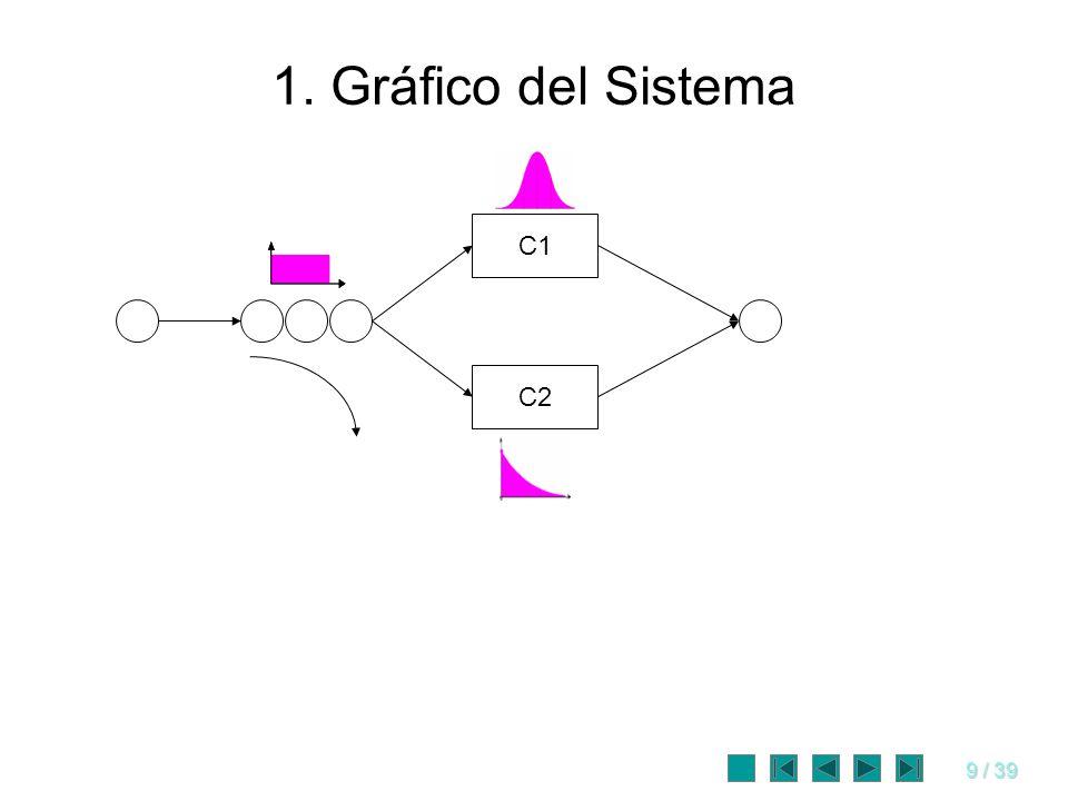 1. Gráfico del Sistema C1 C2