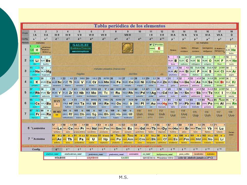 yaritzabel romn gonzlez ms - Tabla Periodica De Los Elementos Quimicos Galilei