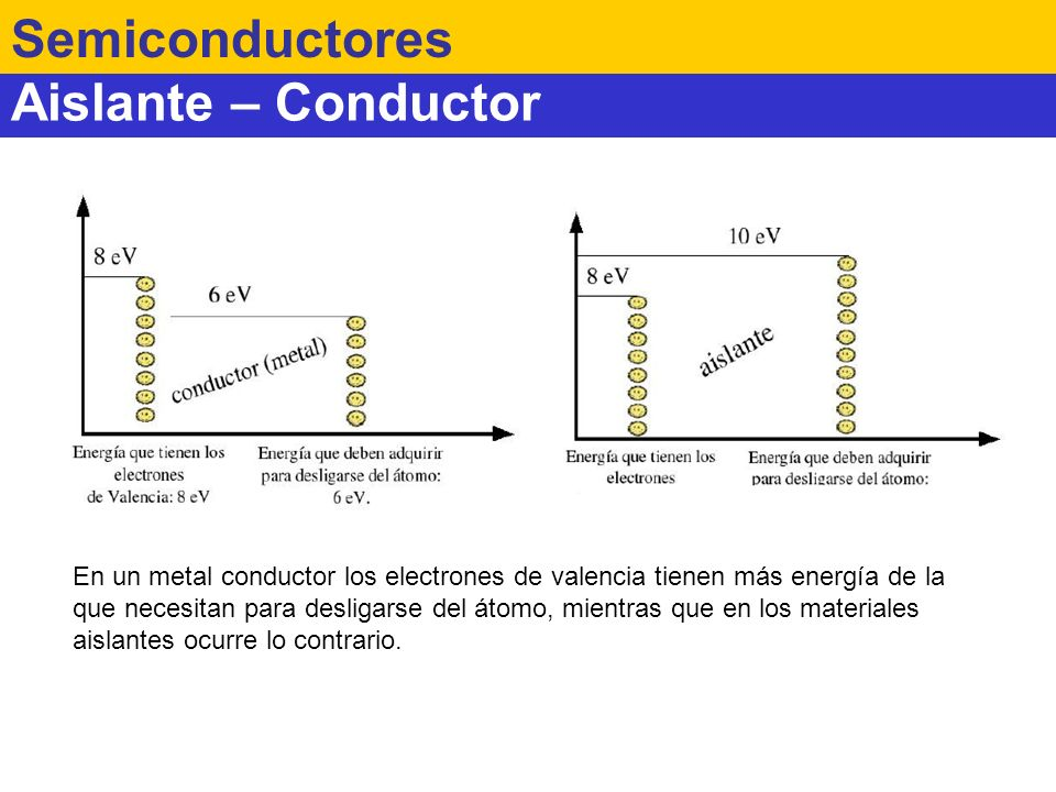 Semiconductores Aislante – Conductor