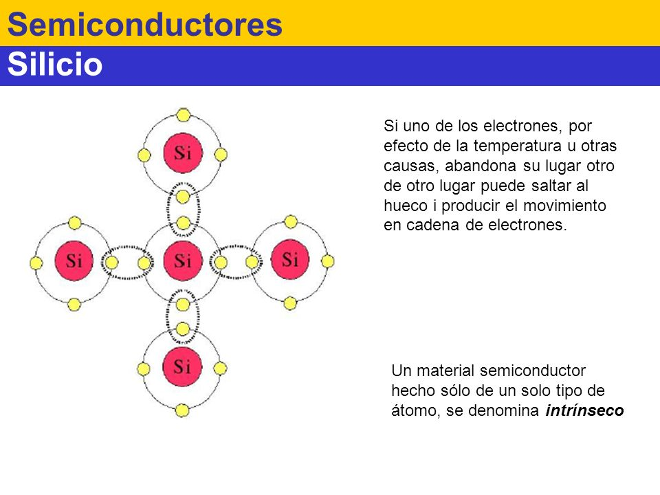 Semiconductores Silicio