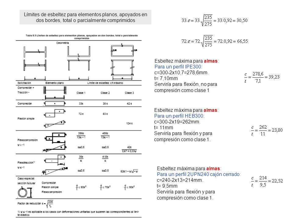 Límites de esbeltez para elementos planos, apoyados en dos bordes, total o parcialmente comprimidos
