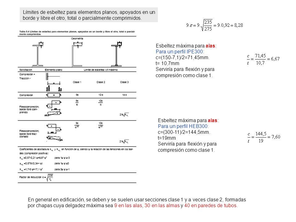Límites de esbeltez para elementos planos, apoyados en un borde y libre el otro, total o parcialmente comprimidos.