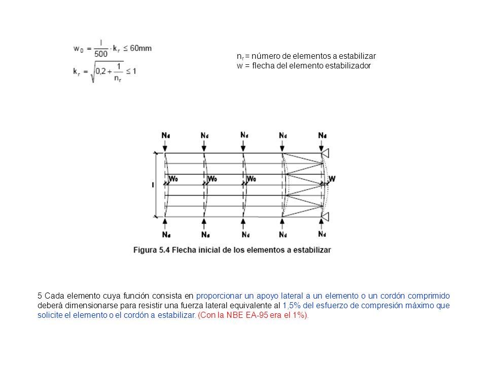 nr = número de elementos a estabilizar