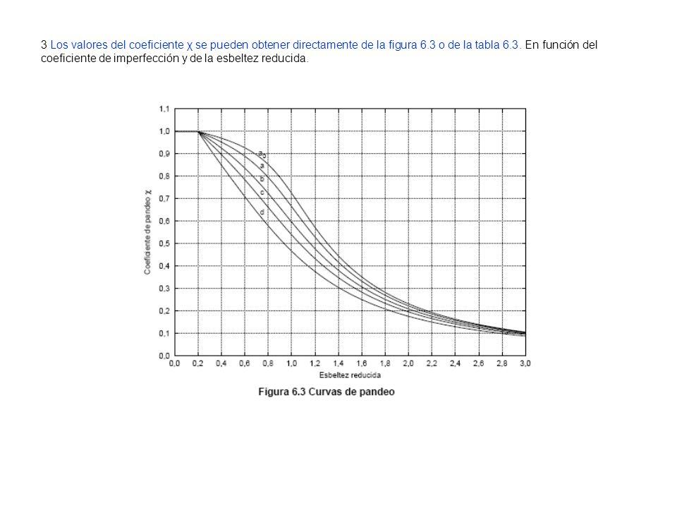 3 Los valores del coeficiente χ se pueden obtener directamente de la figura 6.3 o de la tabla 6.3.