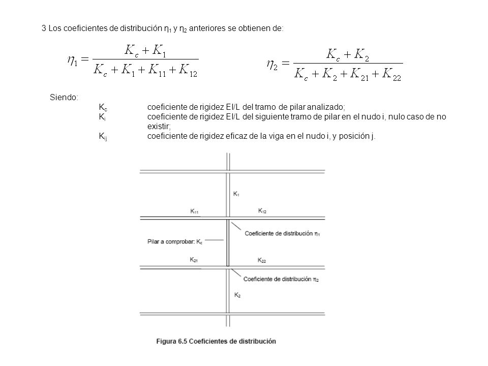 3 Los coeficientes de distribución η1 y η2 anteriores se obtienen de: