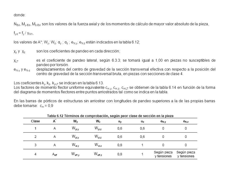 donde: NEd, My,Ed, Mz,Ed son los valores de la fuerza axial y de los momentos de cálculo de mayor valor absoluto de la pieza,