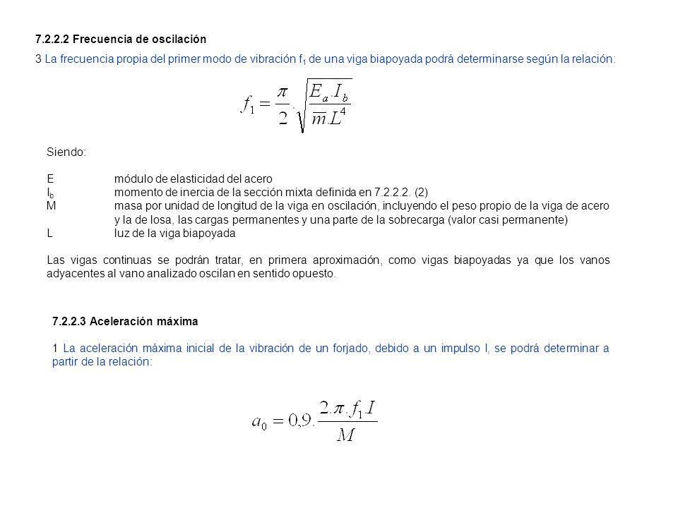 7.2.2.2 Frecuencia de oscilación