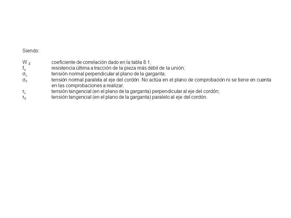 Siendo:W β coeficiente de correlación dado en la tabla 8.1; fu resistencia última a tracción de la pieza más débil de la unión;