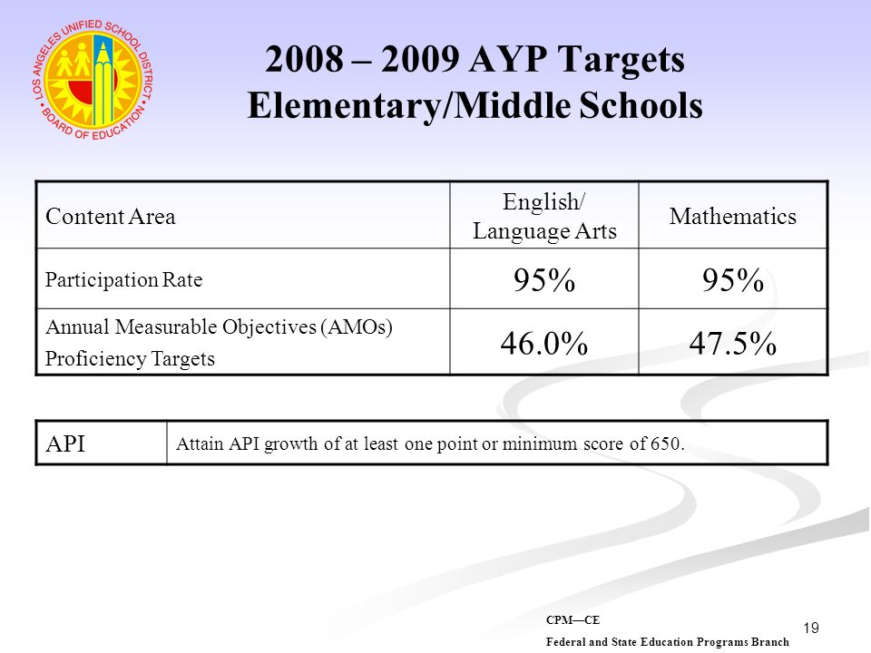 2008 – 2009 AYP Targets Elementary/Middle Schools