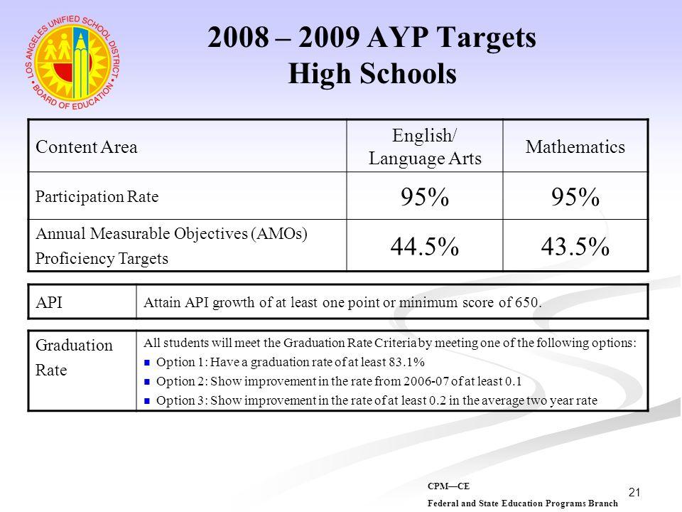 2008 – 2009 AYP Targets High Schools