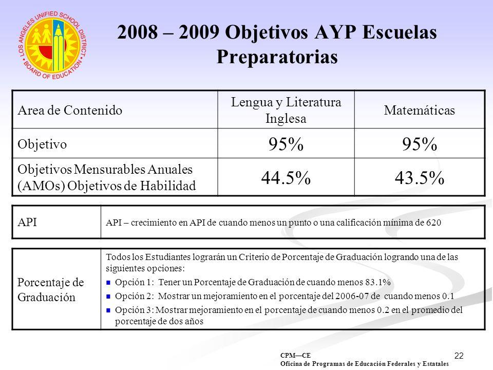 2008 – 2009 Objetivos AYP Escuelas Preparatorias