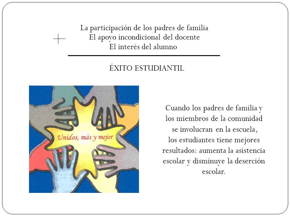 La participación de los padres de familia El apoyo incondicional del docente El interés del alumno