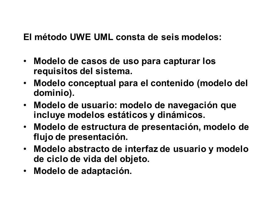 El método UWE UML consta de seis modelos: