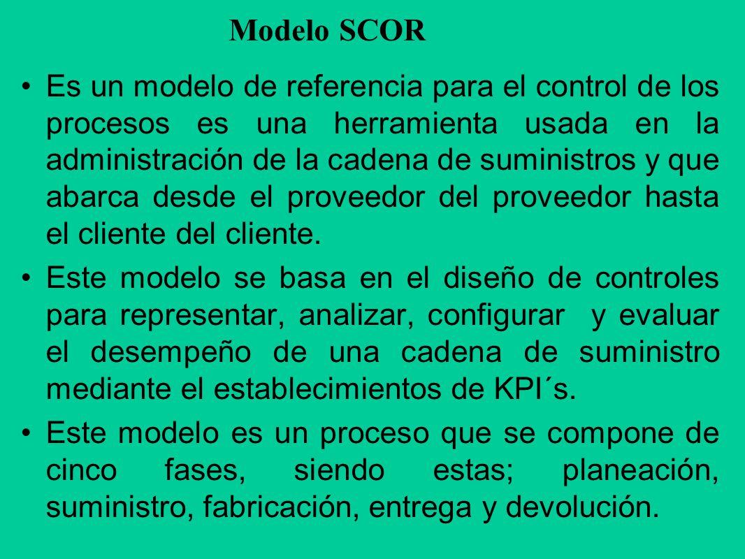 Modelo SCOR