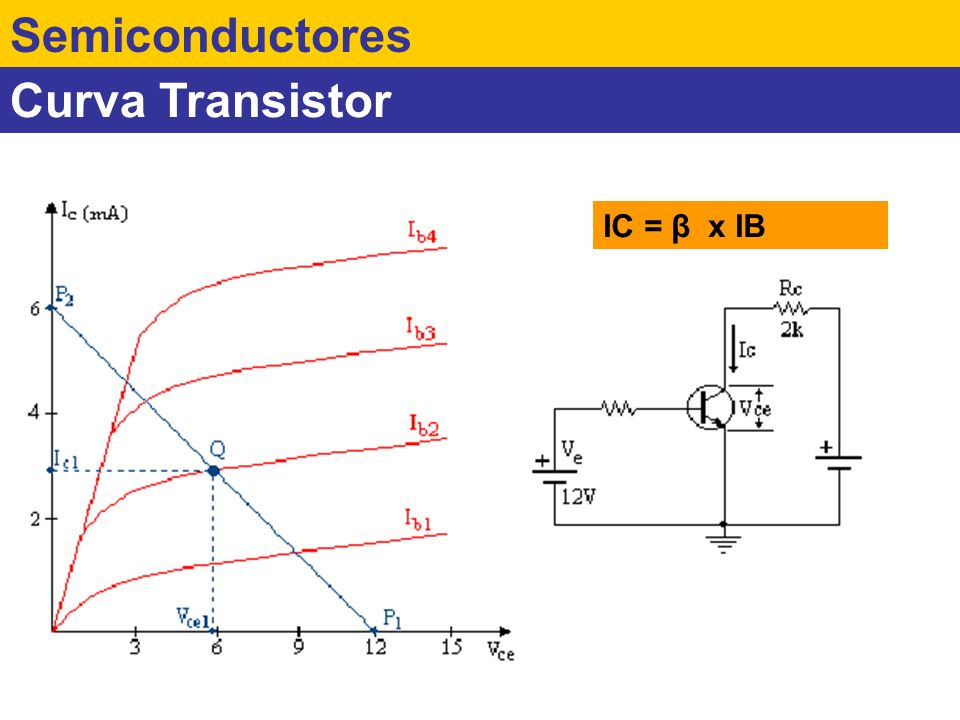 Semiconductores Curva Transistor IC = β x IB