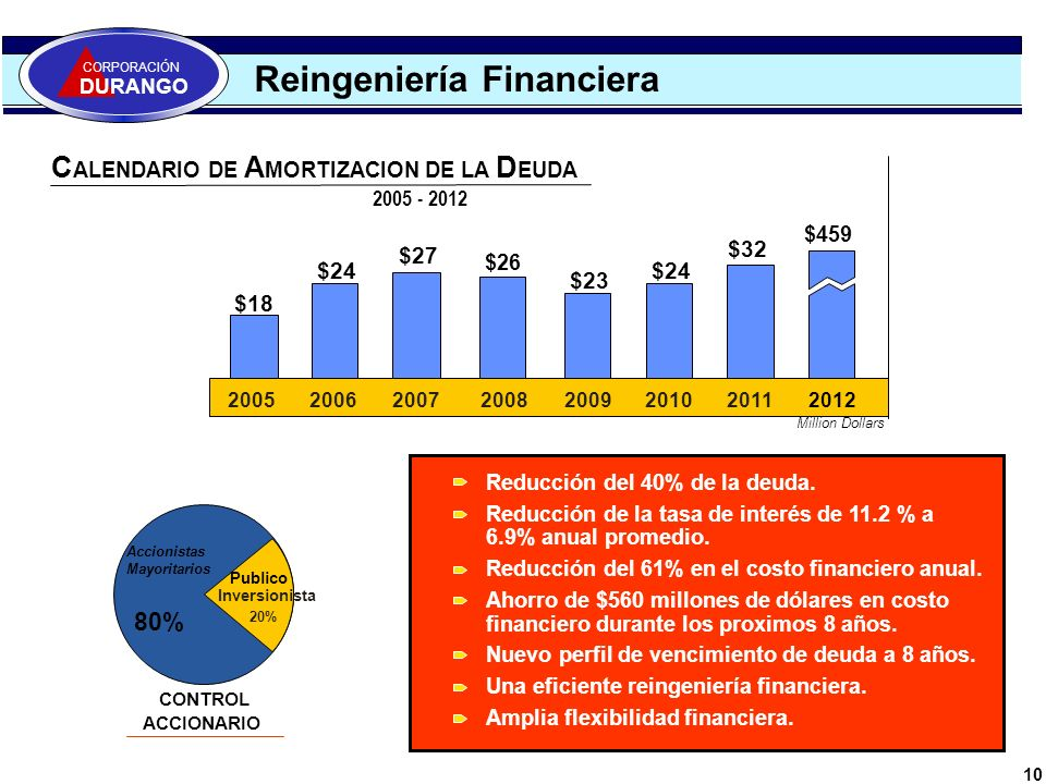 Reingeniería Financiera