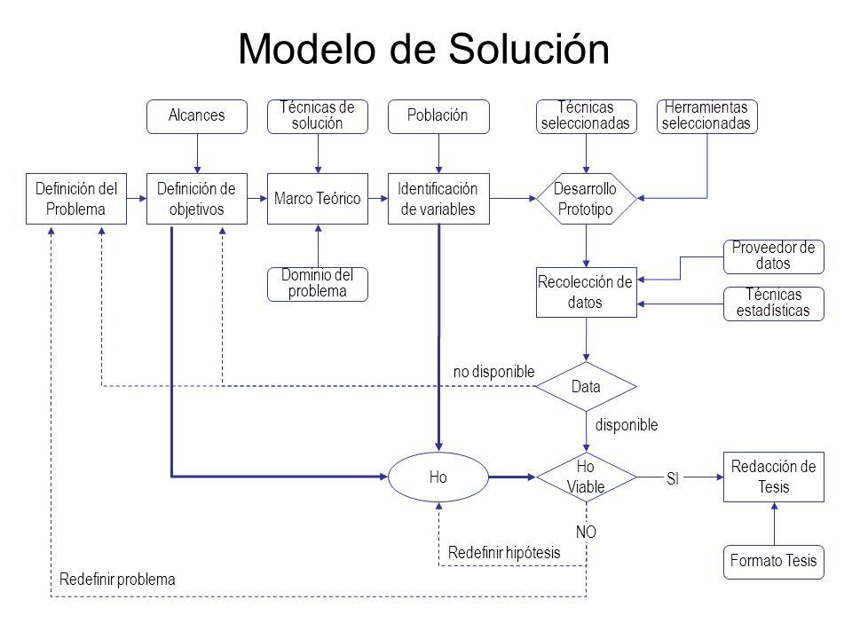Modelo de Solución Definición del Problema Definición de objetivos
