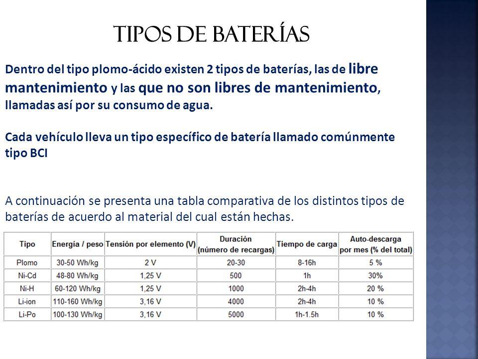 Baterias uso y funcionamiento ppt video online descargar - Tipos de pilas recargables ...