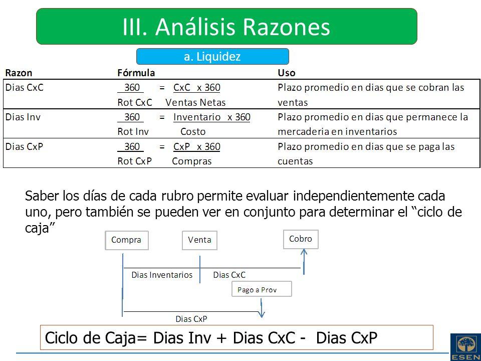 III. Análisis Razones Ciclo de Caja= Dias Inv + Dias CxC - Dias CxP