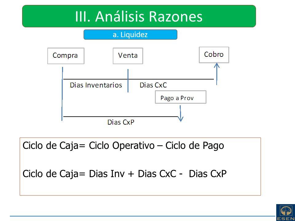 III. Análisis Razones Ciclo de Caja= Ciclo Operativo – Ciclo de Pago
