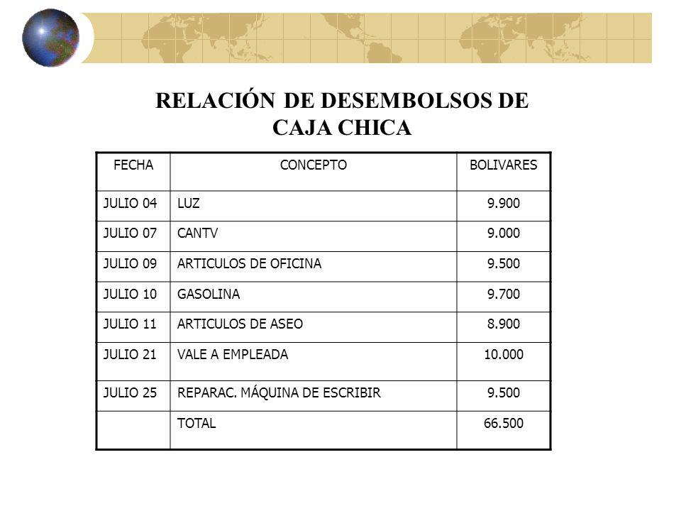 RELACIÓN DE DESEMBOLSOS DE CAJA CHICA