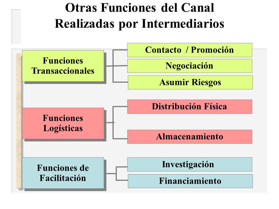 Otras Funciones del Canal Realizadas por Intermediarios