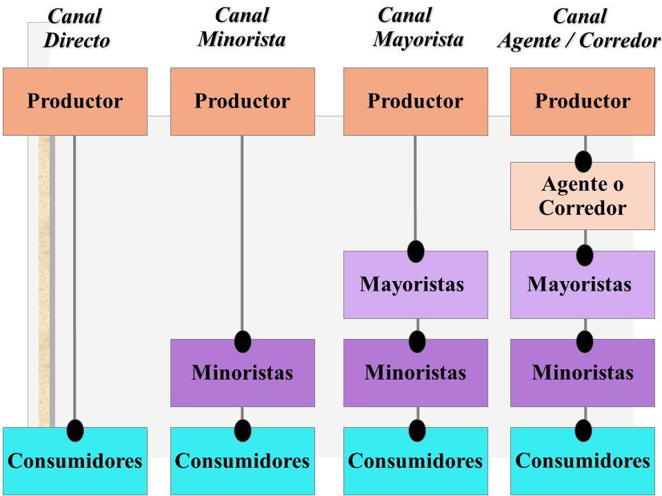 Productor Consumidores. Minoristas. Mayoristas. Agente o Corredor. Canal. Mayorista. Minorista.