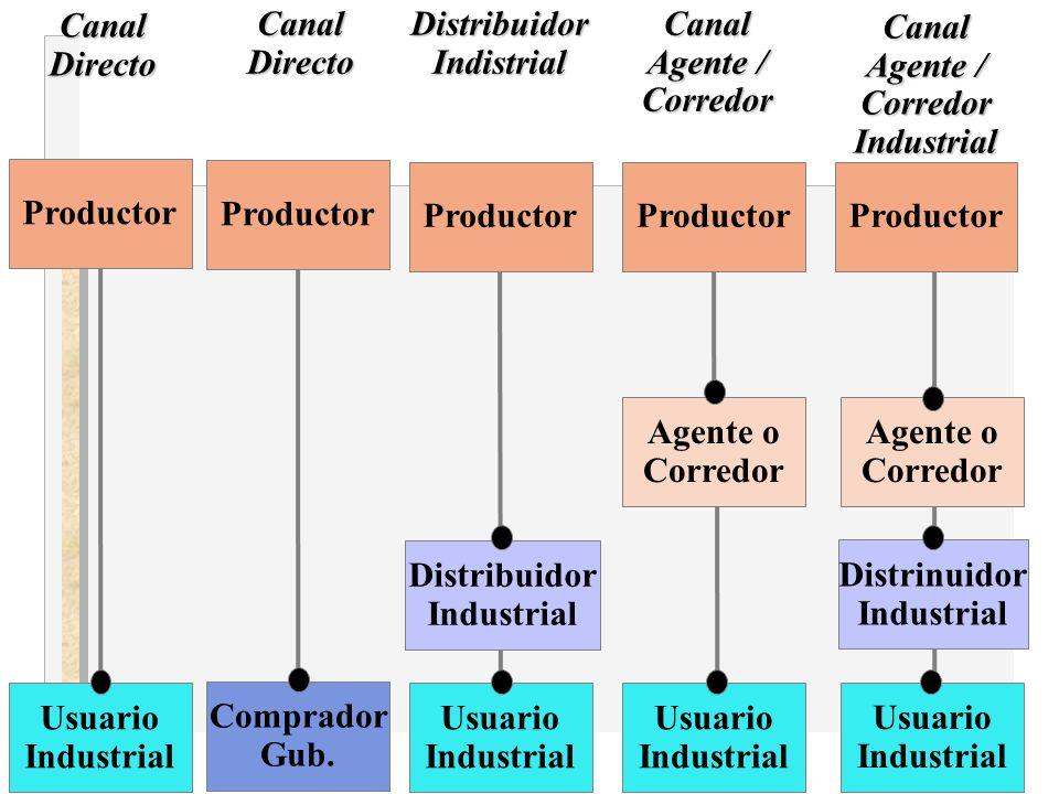 Agente / Corredor Industrial