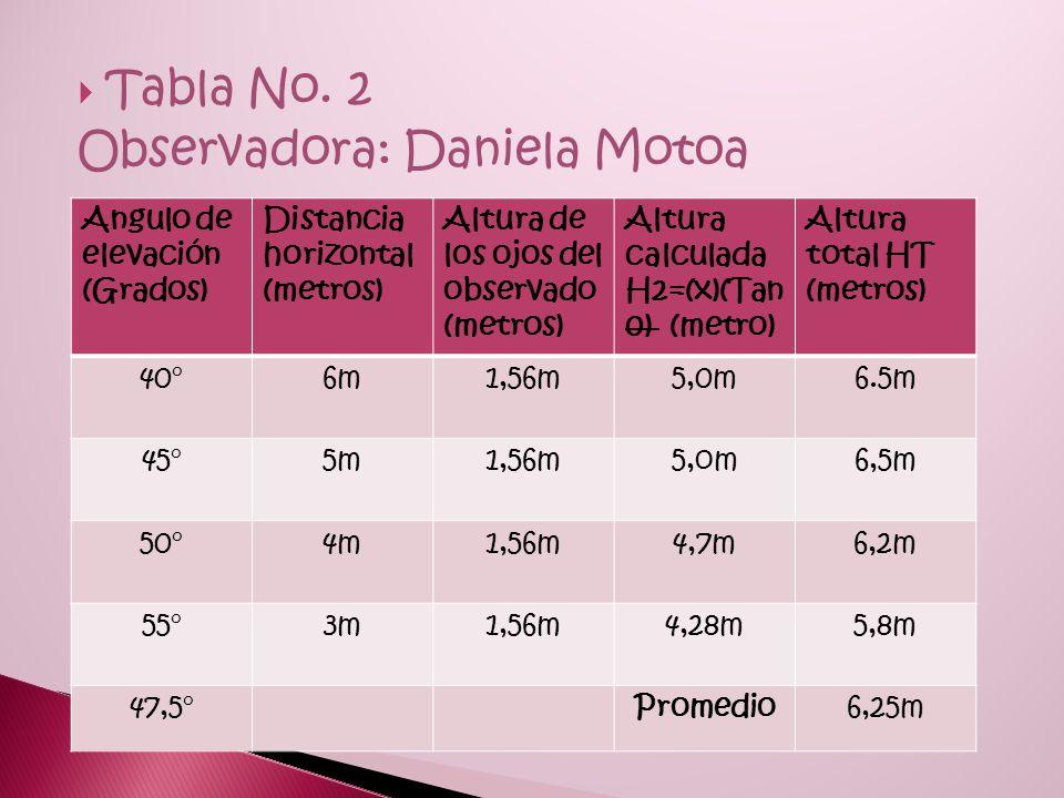 Observadora: Daniela Motoa