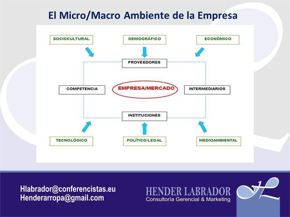 El Micro/Macro Ambiente de la Empresa