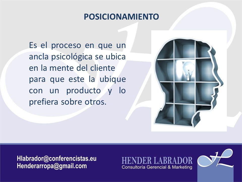 POSICIONAMIENTO Es el proceso en que un ancla psicológica se ubica en la mente del cliente.