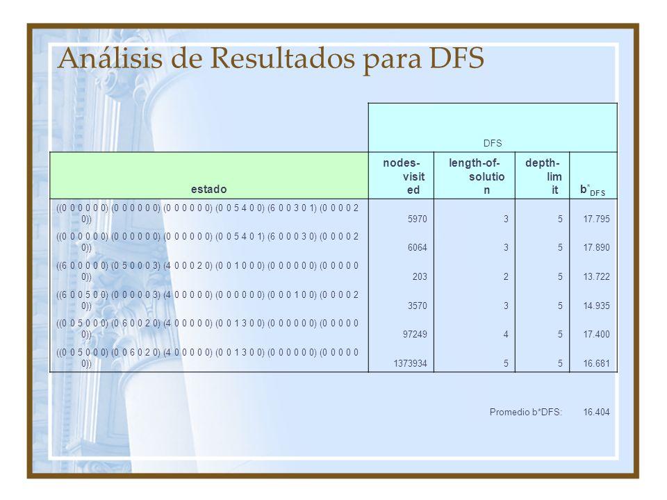 Análisis de Resultados para DFS