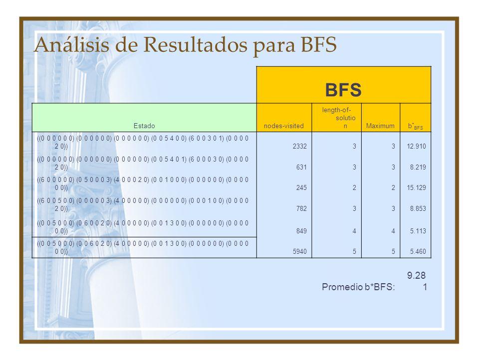 Análisis de Resultados para BFS