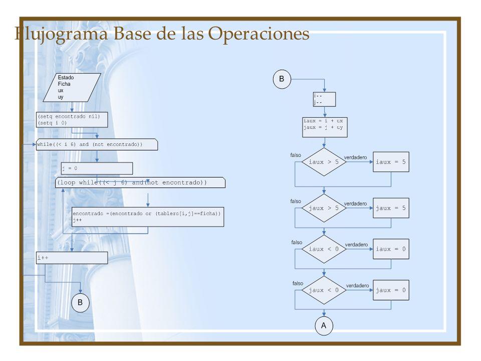 Flujograma Base de las Operaciones