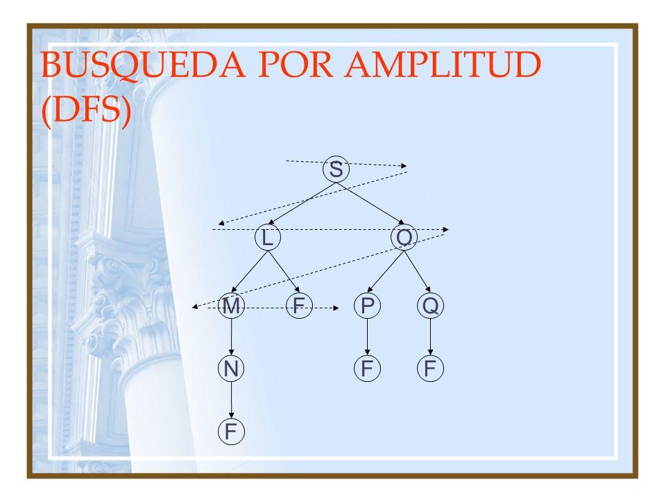BUSQUEDA POR AMPLITUD (DFS)