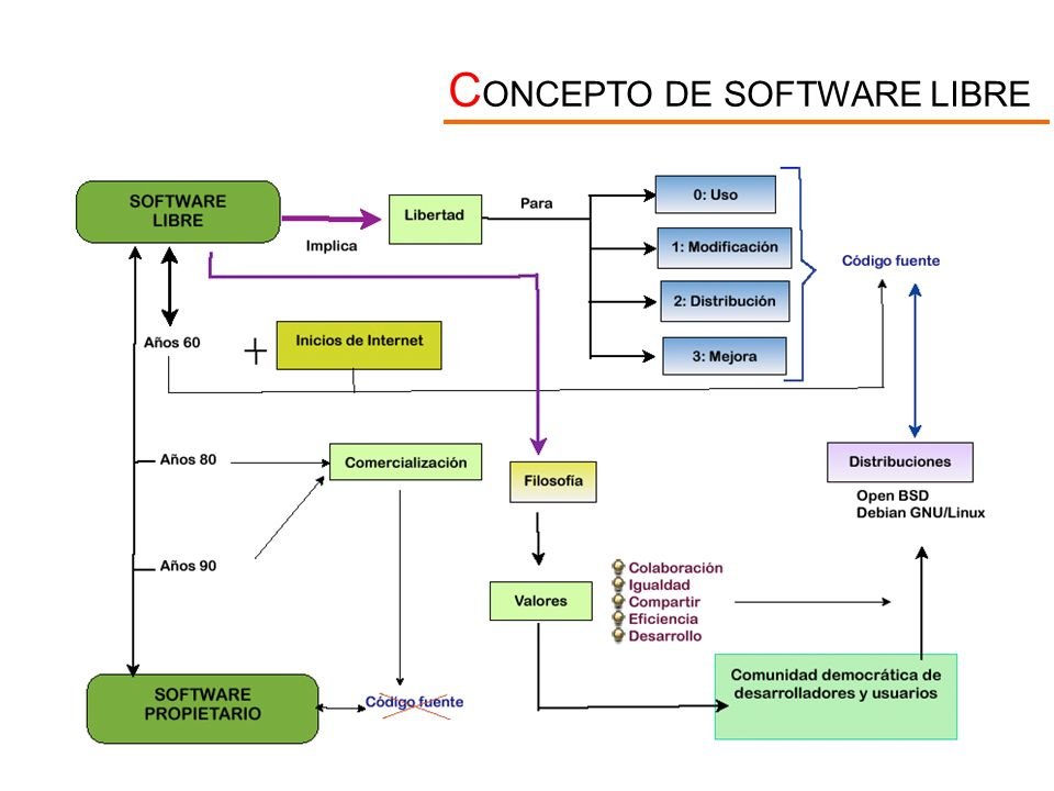 CONCEPTO DE SOFTWARE LIBRE
