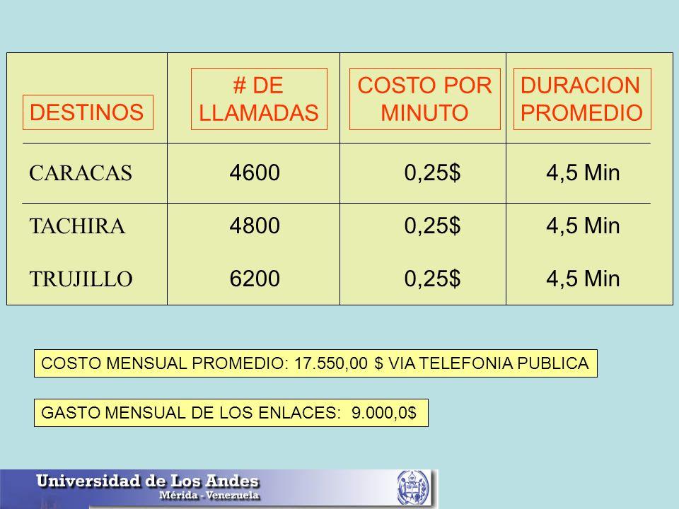 # DE LLAMADAS COSTO POR MINUTO DURACION PROMEDIO DESTINOS CARACAS 4600