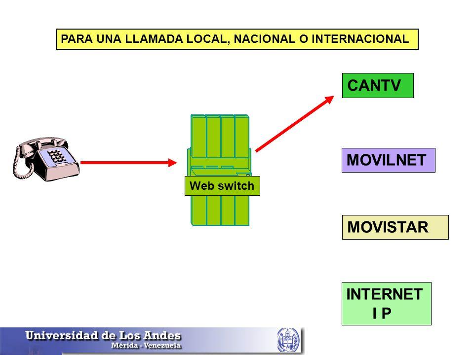 CANTV MOVILNET MOVISTAR INTERNET I P