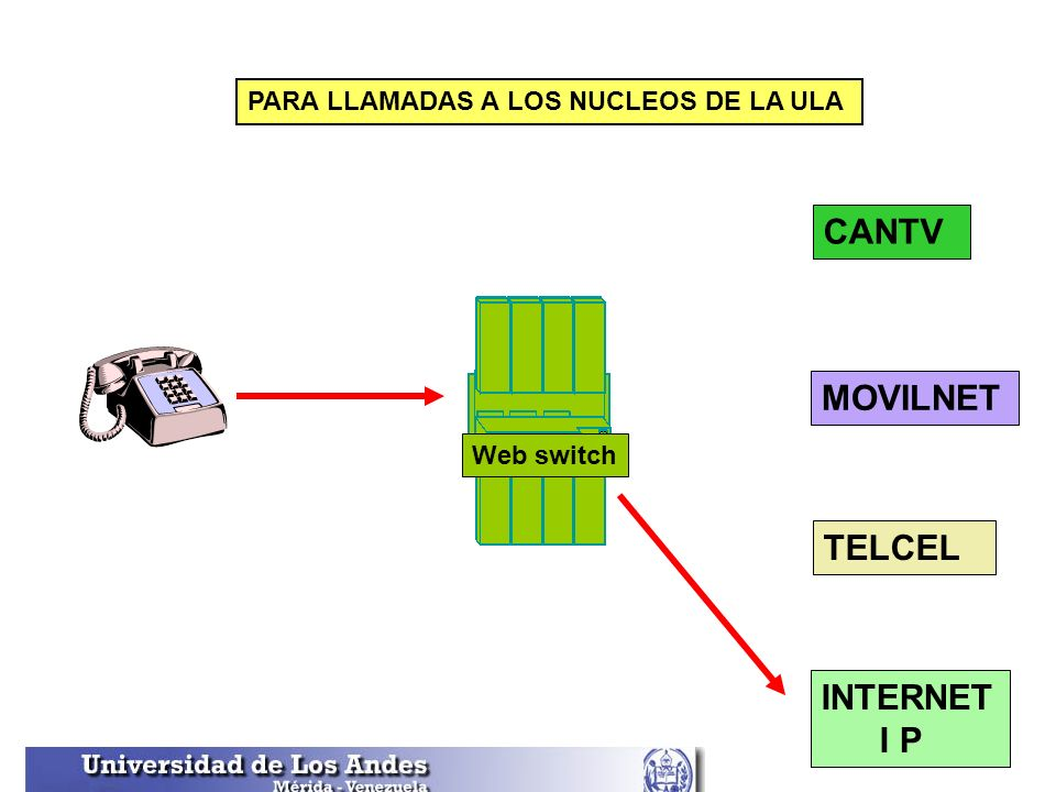 CANTV MOVILNET TELCEL INTERNET I P