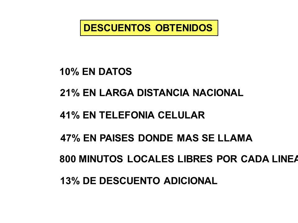 DESCUENTOS OBTENIDOS 10% EN DATOS. 21% EN LARGA DISTANCIA NACIONAL. 41% EN TELEFONIA CELULAR. 47% EN PAISES DONDE MAS SE LLAMA.