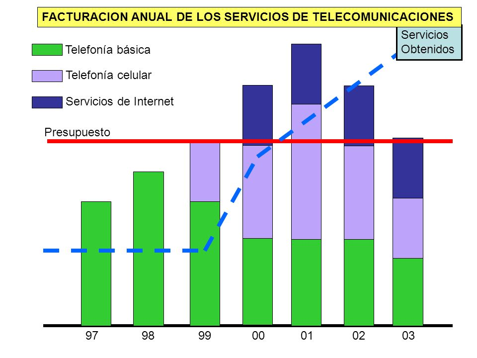 FACTURACION ANUAL DE LOS SERVICIOS DE TELECOMUNICACIONES