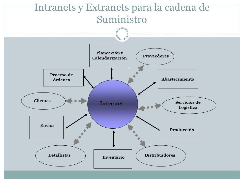 Intranets y Extranets para la cadena de Suministro