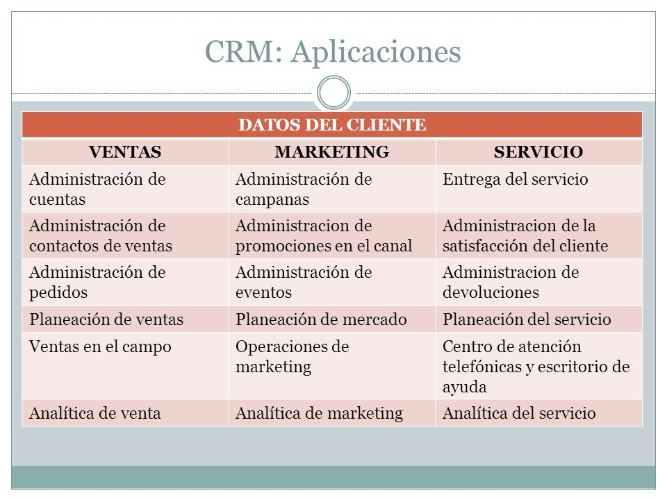 CRM: Aplicaciones DATOS DEL CLIENTE VENTAS MARKETING SERVICIO