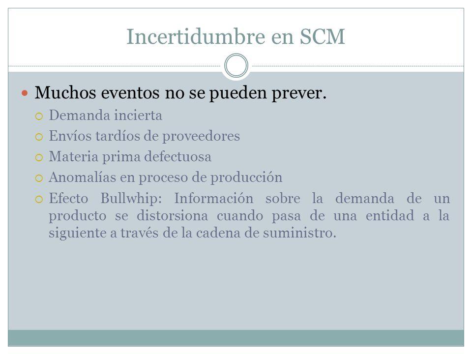 Incertidumbre en SCM Muchos eventos no se pueden prever.