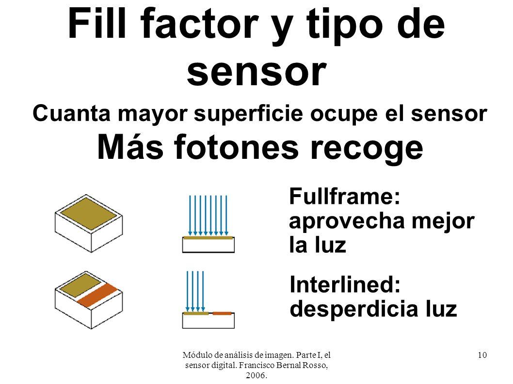 Fill factor y tipo de sensor