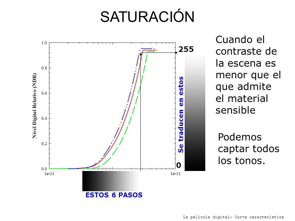 SATURACIÓNCuando el contraste de la escena es menor que el que admite el material sensible. 255. Se traducen en estos.